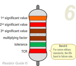 Resistor color code » resistor guide.