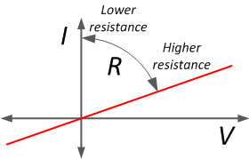 Ohms Law on current limiting resistor equation