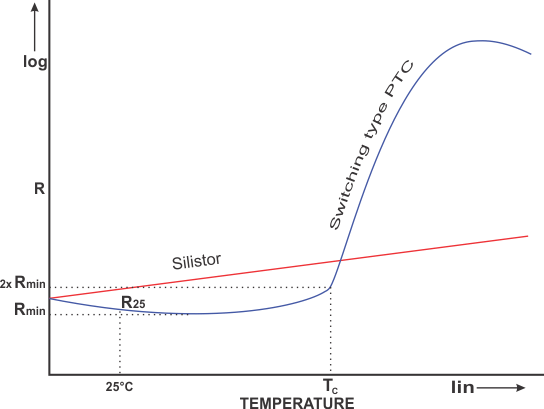 PTC thermistor - Positive Temperature Coefficient » Resistor Guide