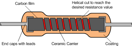 schematic view of a carbon film resistor