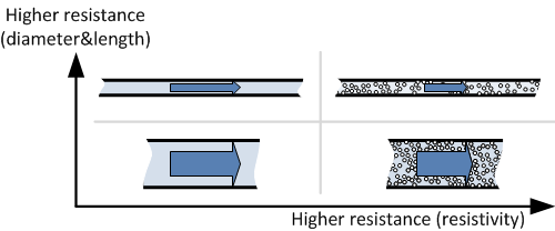 Hydraulic analogy of electrical resistance