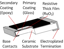 Schematic view of a thick film chip resistor
