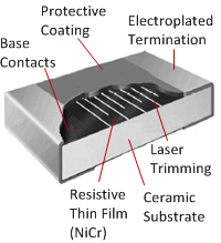 Schematic view of a thin film chip resistor