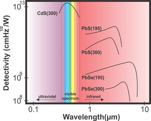 LDR wavelength sensitivity